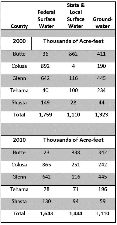 Summary of surface and groundwater resources in the five northern Sacramento Valley counties. Source: DWR Northern Region, 2000 and 2010.