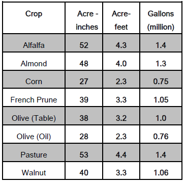 Approximate annual levels of crop water consumption (ET) per acre for some of the primary summer crops grown in the northern Sacramento Valley.