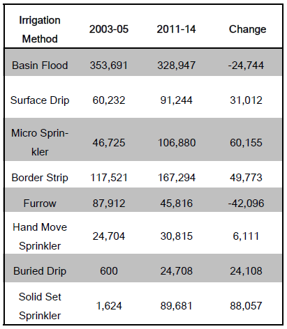 Acreage trends of irrigation methods used in the northern Sacramento Valley counties in 2003-05 and 2011-14. Source: DWN Northern Region.