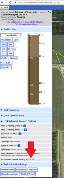 Soil Profile showing Plant Available Water.