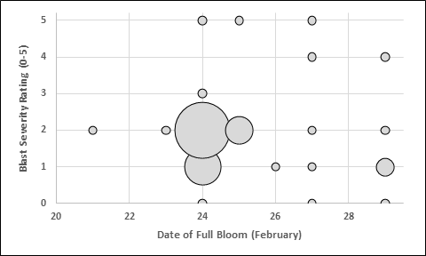 Figure 1. Relationship between the date of full bloom and the observed severity. The larger bubbles represent a greater number of varieties with the given rating on that bloom date.