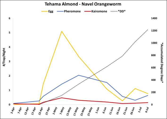 2018 NOW Trap Data - Tehama Co. Almond