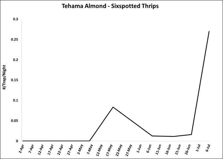 2018 Sixspotted Thrips Data - Tehama Co. Almond