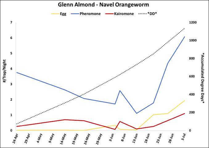 2018 NOW Trap Data - Glenn Co. Almond