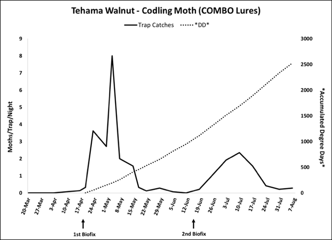 2018 Codling Moth Trap Data - Tehama Co. Walnut