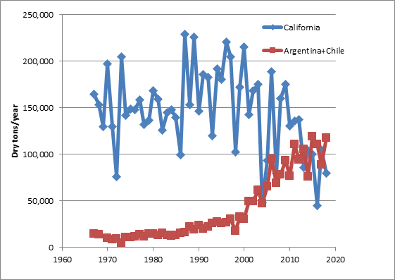 California and Argentia+Chile prune production (dry tons/year) from 1967 to 2018.  Data are taken from charts found at http://www.ipaprunes.org. Note that the production in Argentina+Chile has largely stabilized around 100,000 dried tons since 2011, as new plantings have slowed dramatically.