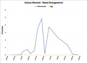 2019 NOW Trap Data - Colusa Co. Almond