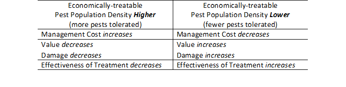 Table 1. Dynamics of economic pest population densities.