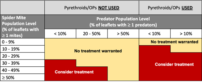 Table 2. UC IPM spider mite and predator treatment threshold guidelines for walnuts.