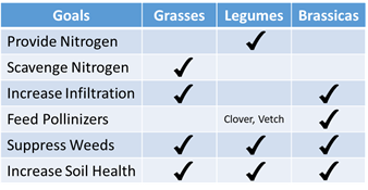 Figure 1. Identify your cover cropping goals, then find the species or group that will meet your goal.