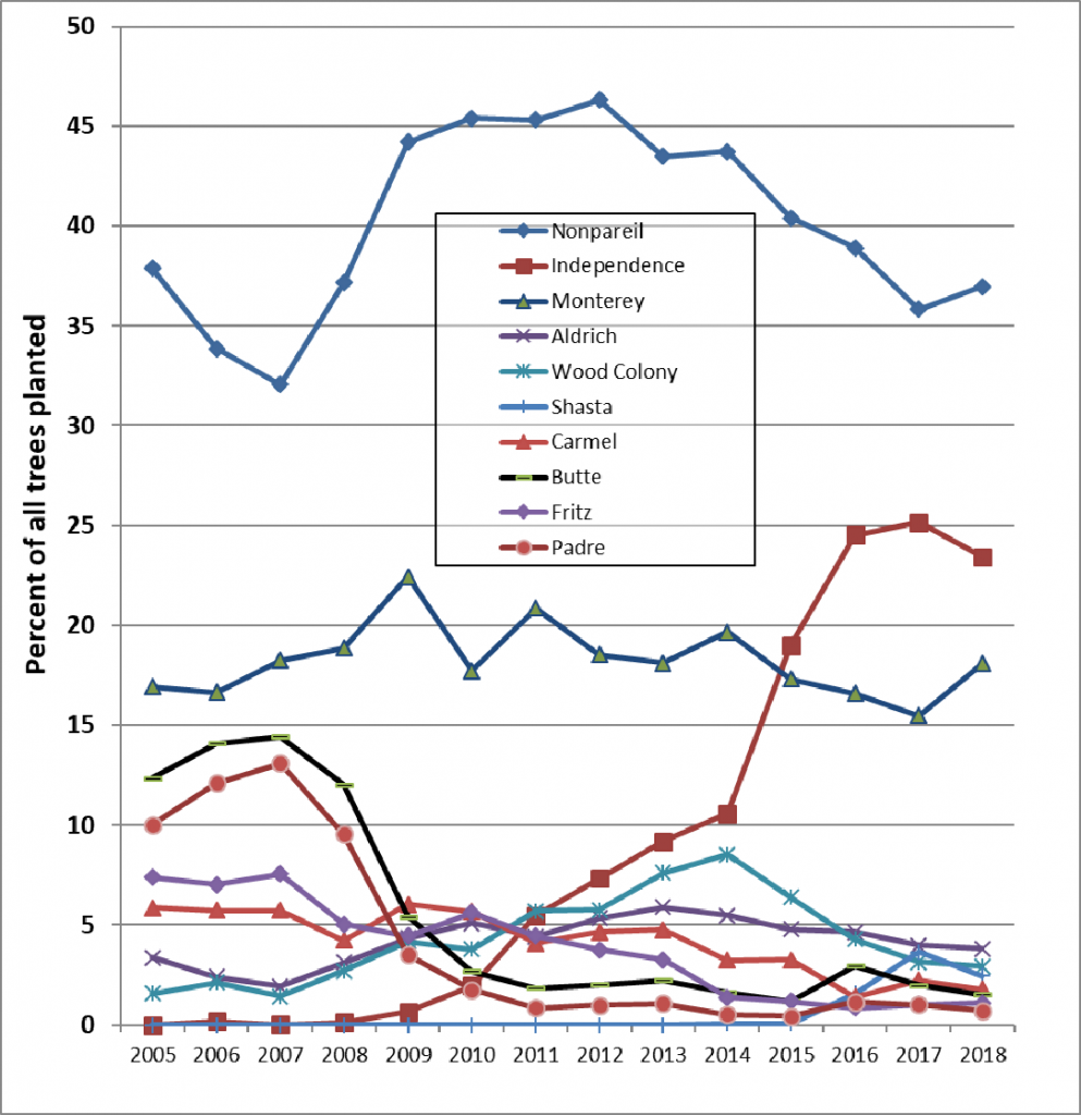 Figure 1. Almond nursery tree planting trends, 2005 to 2018. From top to bottom, the legend reads highest to lowest percentage of the listed varieties for 2018. Data Source: 2018 Almond Acreage Report from CDFA*.