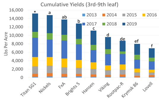 Figure 1. Boron rootstock trial cumulative yield for 3rd through 9th leaf (2013-2019). Scaled from the 5-tree sample average to per acre yields based on the 110 trees per acre spacing.