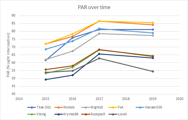 Figure 2. PAR from 2015-2019 (5th to 9th leaf) shows trees reaching their greatest canopy size at 7th leaf, as well as a grouping of P-A hybrids and non-P-A hybrids. Note this this graph only shows means, not statistical difference. See Table 1 for statistical differences.