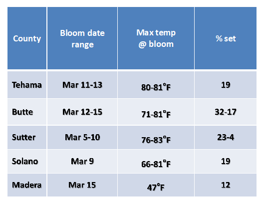 Table 1. Bloom timing, maximum temperatures at full bloom and percent fruit set in UC monitored prune orchards in 2020.