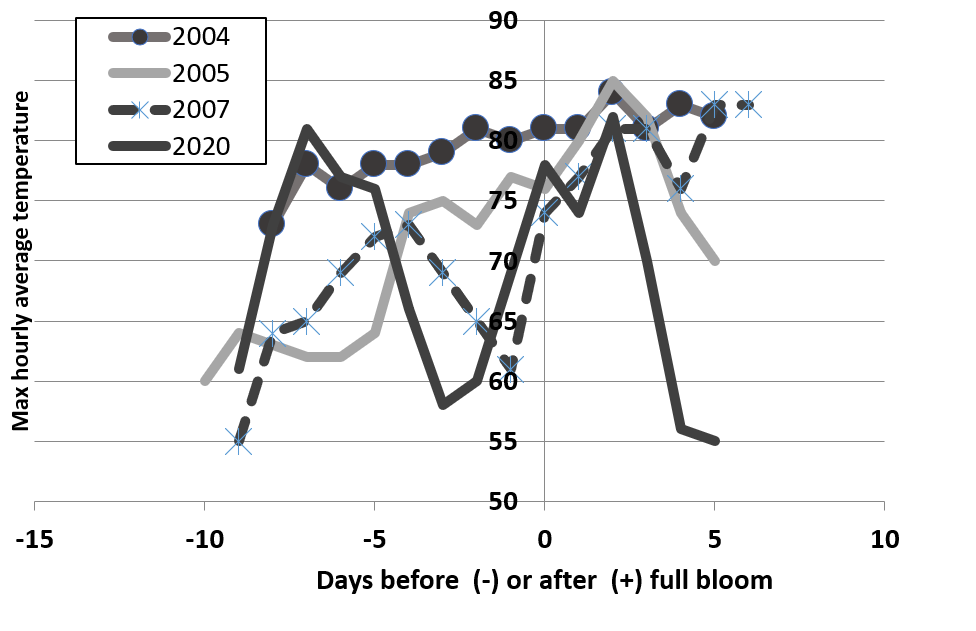 Figure 1. Timing of flower development during bloom and maximum average hourly temperatures in individual orchards in years with very low fruit set. All data are from Sutter County.