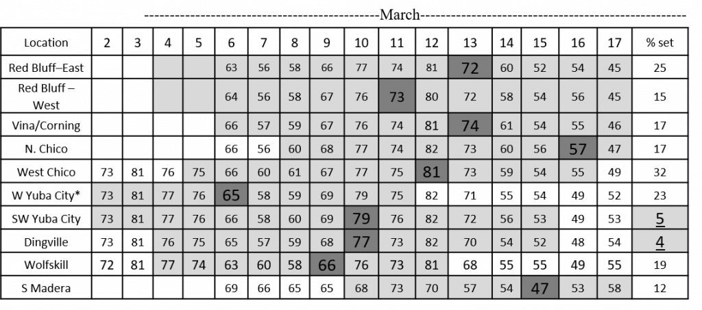 Table 1. Bloom temperatures and final set values for 10 orchards from Red Bluff to Madera in 2020. Data from Mark Gilles (Sunsweet Growers), Luke Milliron, Franz Niederholzer, Kat Jarvis-Shean and Phoebe Gordon (UCCE). Full bloom dates are in bold numbers and darker shading. Lighter shading shows timing of open flowers. *Dormant season oil was applied in this block.