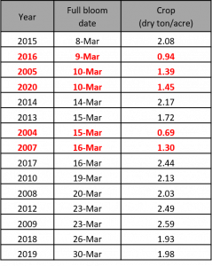 Table 2. General full bloom timing and average prune production per acre for California (2004-2020) based on UC observations and CDFA/USDA crop statistics. Red, bold font is used for all crop years with average production below 1.5 dry tons/acre.