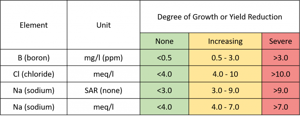 Figure 3. Could specific elements (B, Cl, and Na) accumulate in the tree or soil to potentially toxic levels?